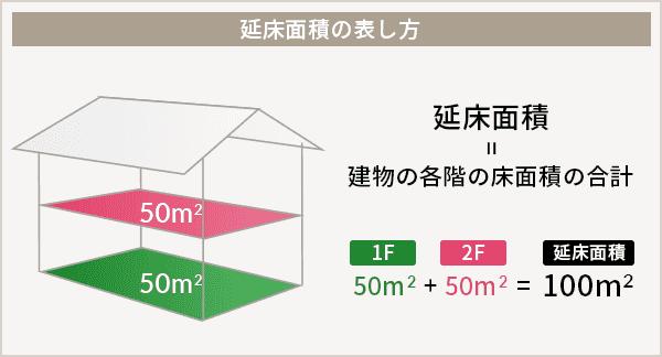 延床面積の説明