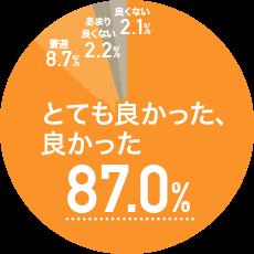 とても良かった、良かった 87.0% 普通 8.7% あまり良くない2.2% 良くない 2.1%