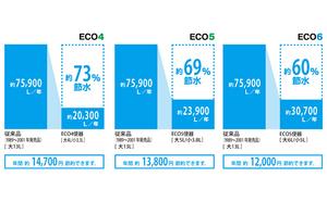 節水型トイレでエコロジー&エコノミー
