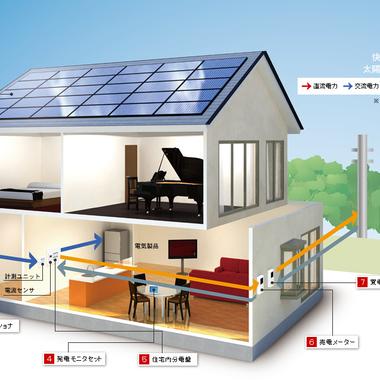 太陽光発電システム説明図