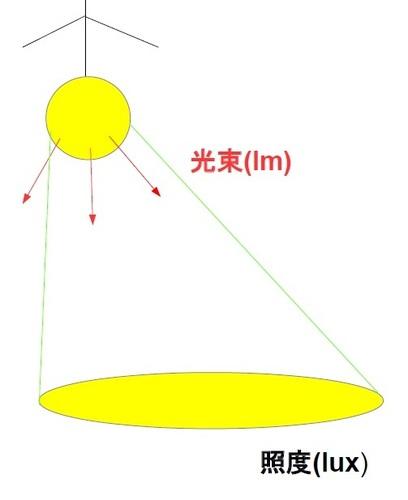 光束と照度