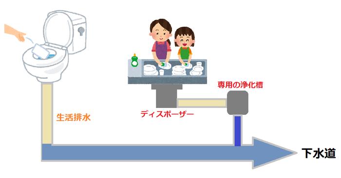 浄化槽式タイプ